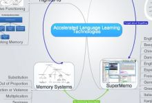 Accelerated Language Learning Technologies